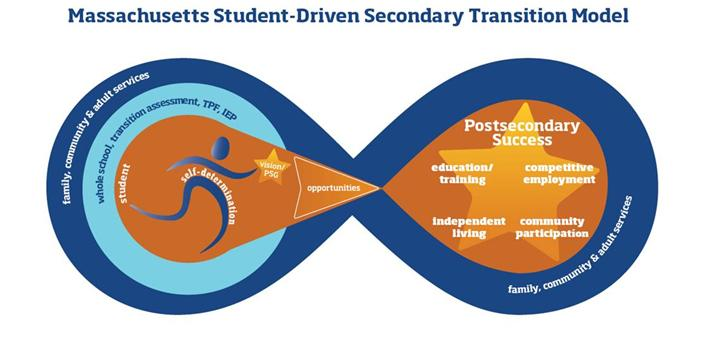 Massachusetts Student-Driven Secondary Transition Model. The self-determined student's postsecondary goals/vision drives the transition planning process. The student experiences opportunities in education/training, competitive employment, independent living, and community participation and is supported by the whole school, transition assessment, the TPF, the IEP, family, community, and adult services, in order to achieve postsecondary success.